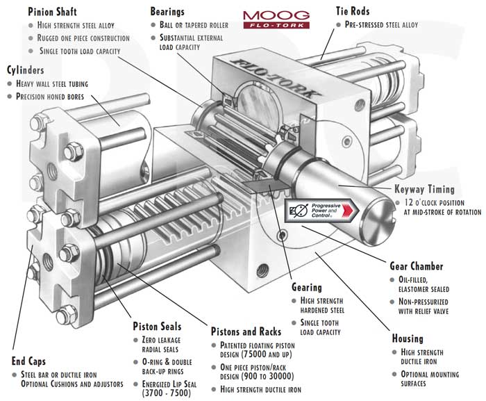 Moog Flo Tork Hydraulic Actuators Rotary Rack And Pinion