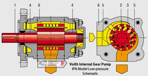 voith ipn low pressure involute internal gear pump with radial gap rh progressivepower net  hydraulic gear pump service manual