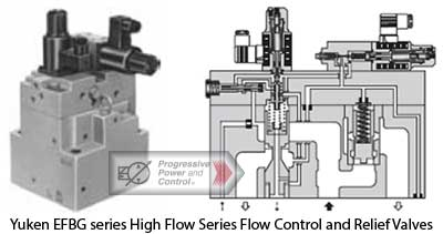 Yuken EFBG series High Flow Series Flow Control and Relief Valves