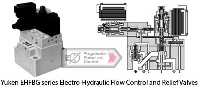 Yuken EHFBG series Electro-Hydraulic Flow Control and Relief Valve